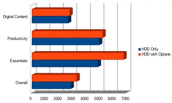 pcmark chart
